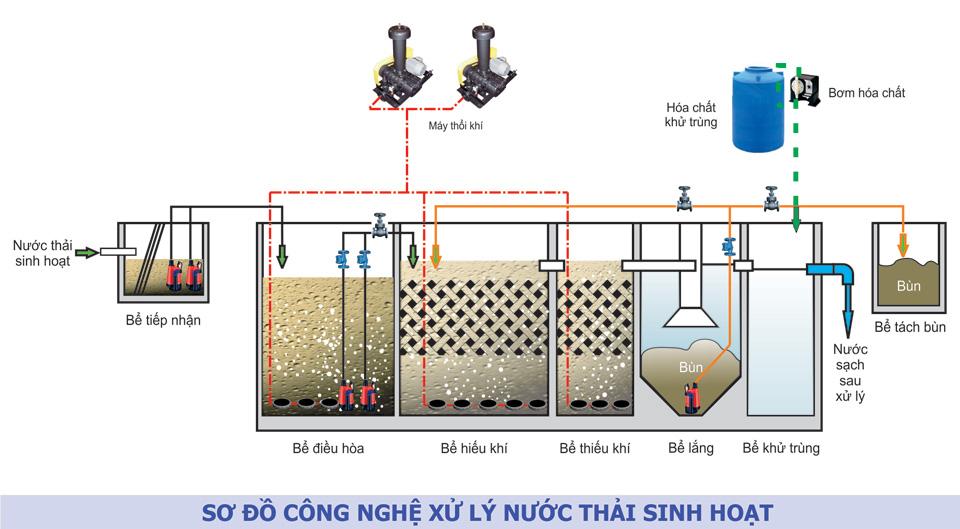 Hệ thống xử lý nước thải môi trường ANOXIC