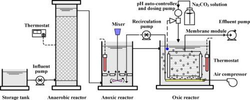 công nghệ xử lý nước thải y tế aao